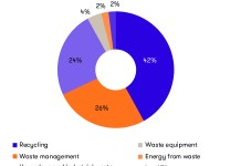 Waste sector mergers and acquisitions by sub sector