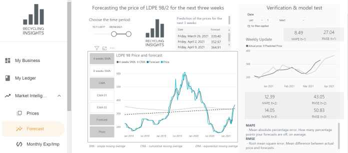 Recycling Insights forecast prices