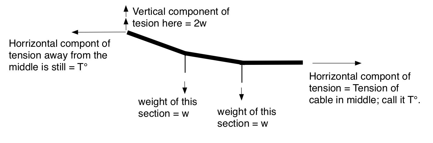 vector diagram of forces on the cable further from the center of the bridge