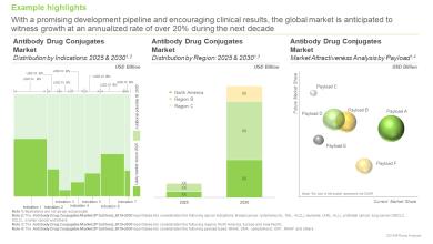 Photo of Global Antibody Drug Conjugates Market Analysis and Forecast to 2030