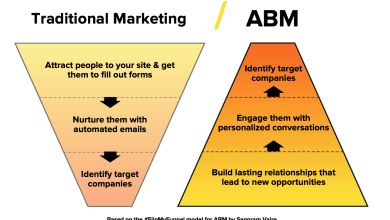 Photo of How To Boost Your Lead Generation With ABM Strategies
