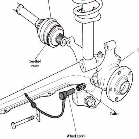 1996 dodge neon stereo wiring diagram rheem gas water heater pontiac grand am 2002 database location of abs speed sensors tecnodiesel murcia s l jeep liberty