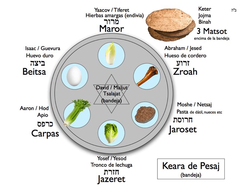 Plato de Pesaj  Recetas Judias