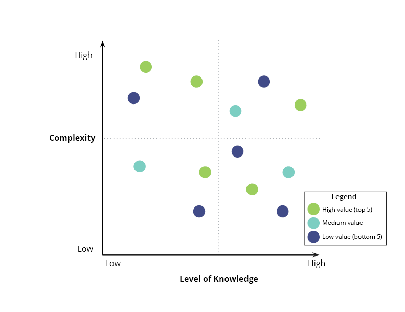 complexity-vs-knowledge-chart3