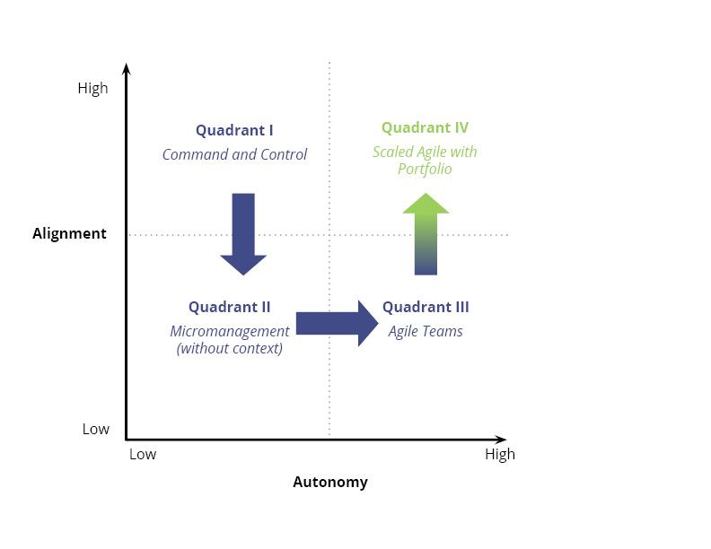 Autonomy vs. Alignment Typical Path