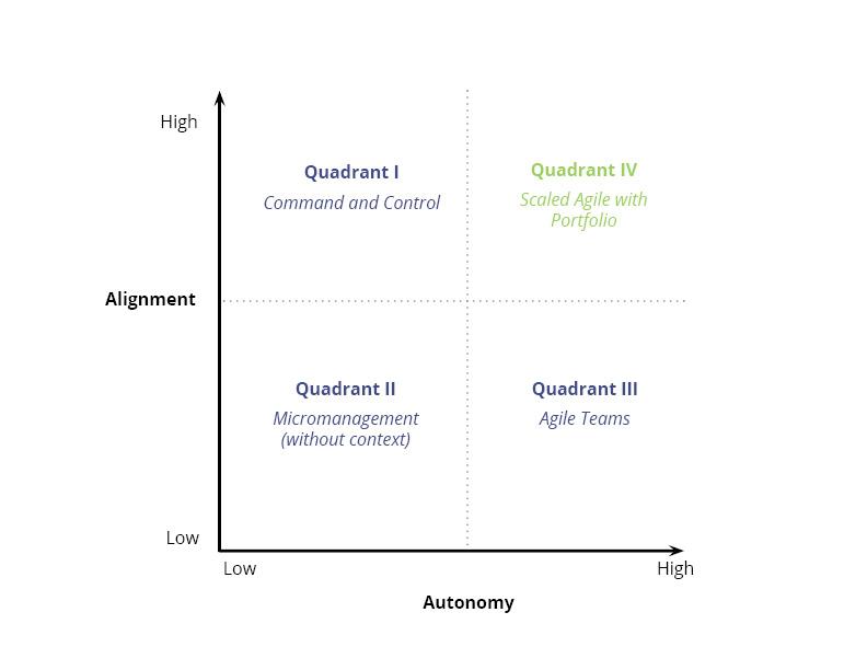 Autonomy vs. Alignment Chart