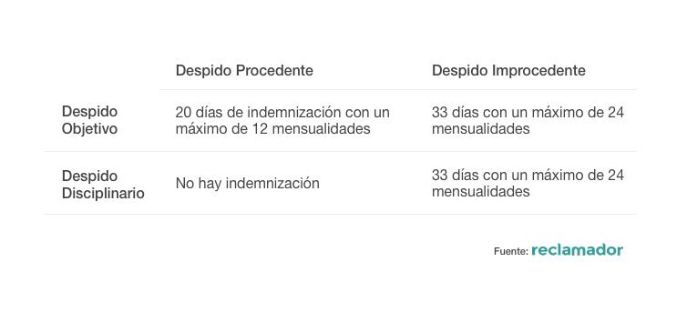 tabla con los tipos de despido fuente reclamador
