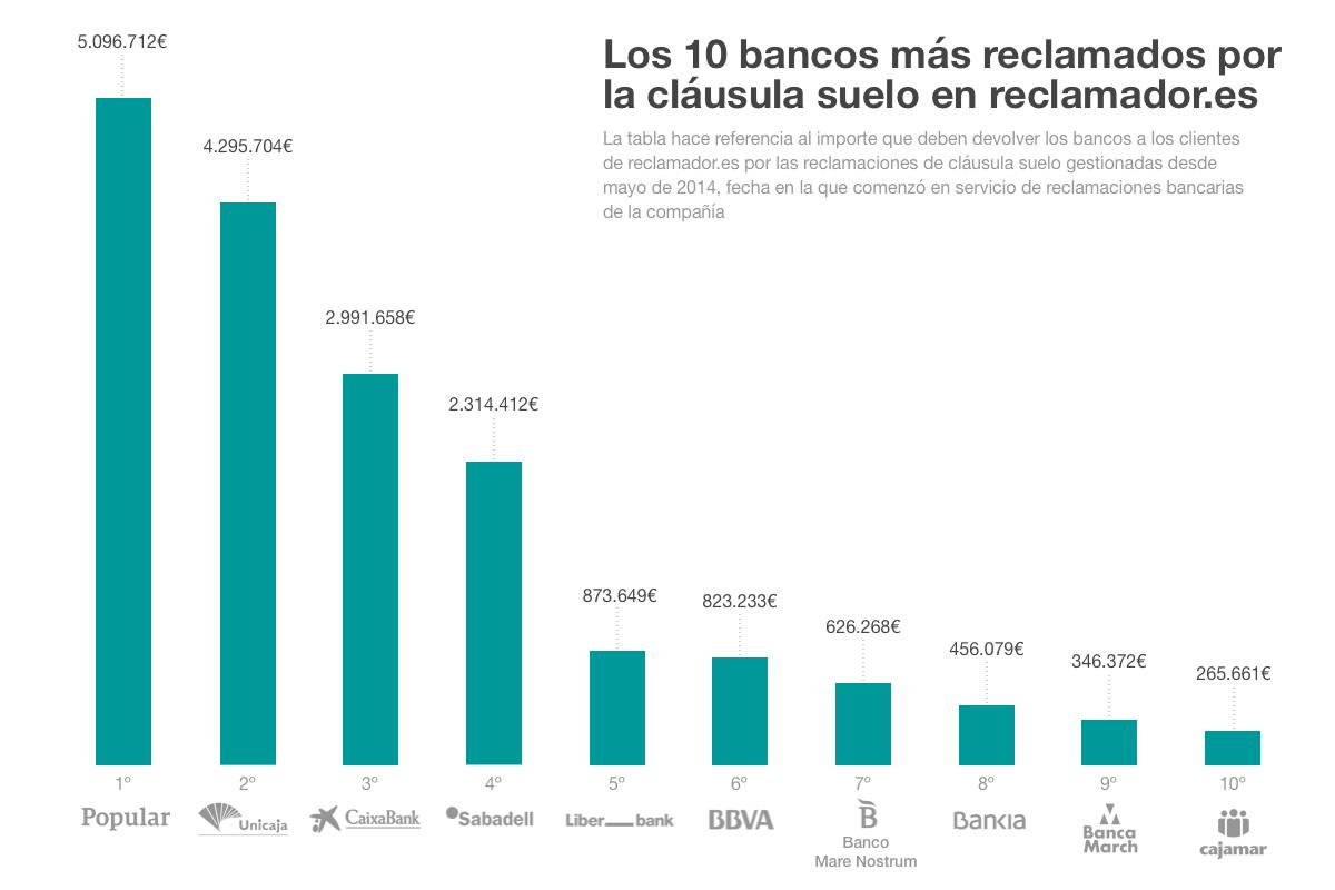 Estos son los 10 bancos más reclamados por cláusula suelo en reclamador.es