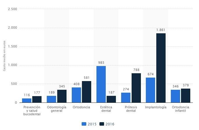 gráfico de gasto dental por consumidor en españa. imagen de statista