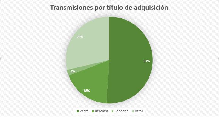 gráfico donde se muestran el número en millones de las transmisiones patrimoniales de 2013 a 2017. reclamador.es, compañía de reclamaciones online