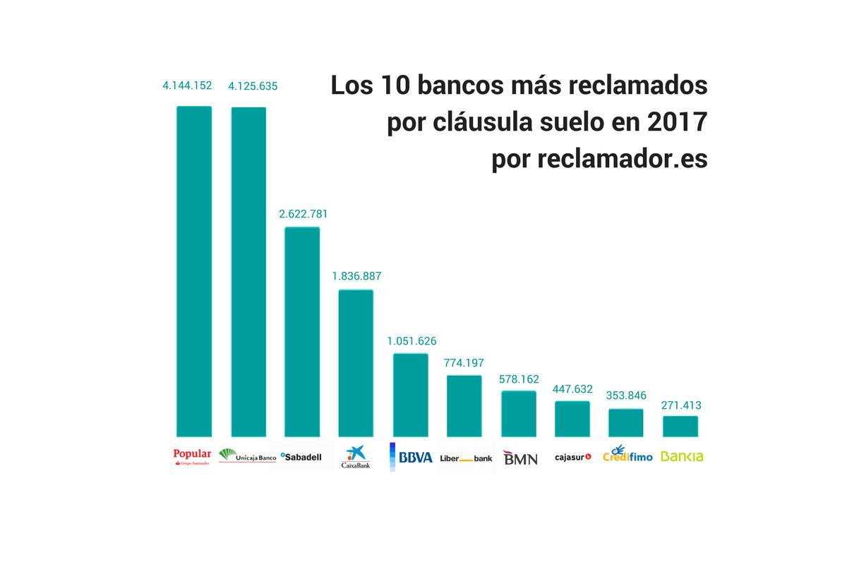 Gráfico 2: los bancos más reclamados por cláusula suelo en reclamador.es