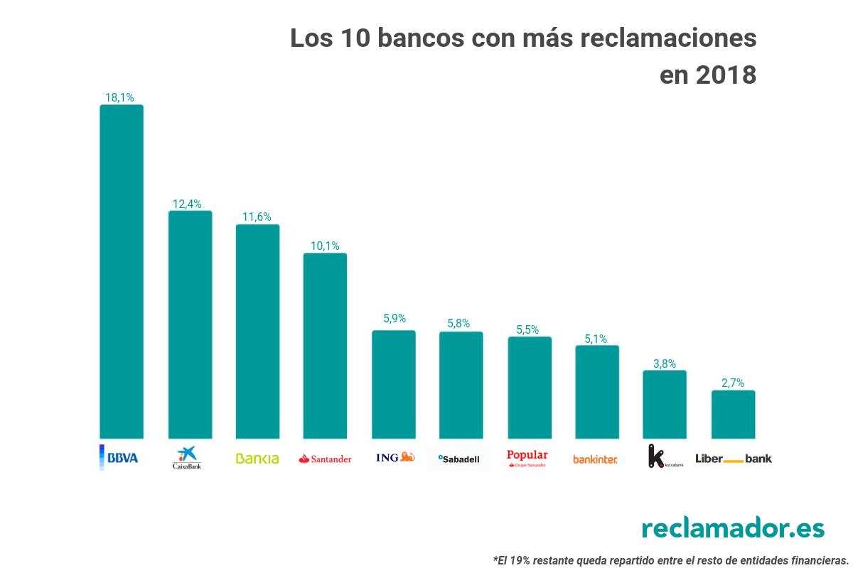 ranking bancos reclamador 2018