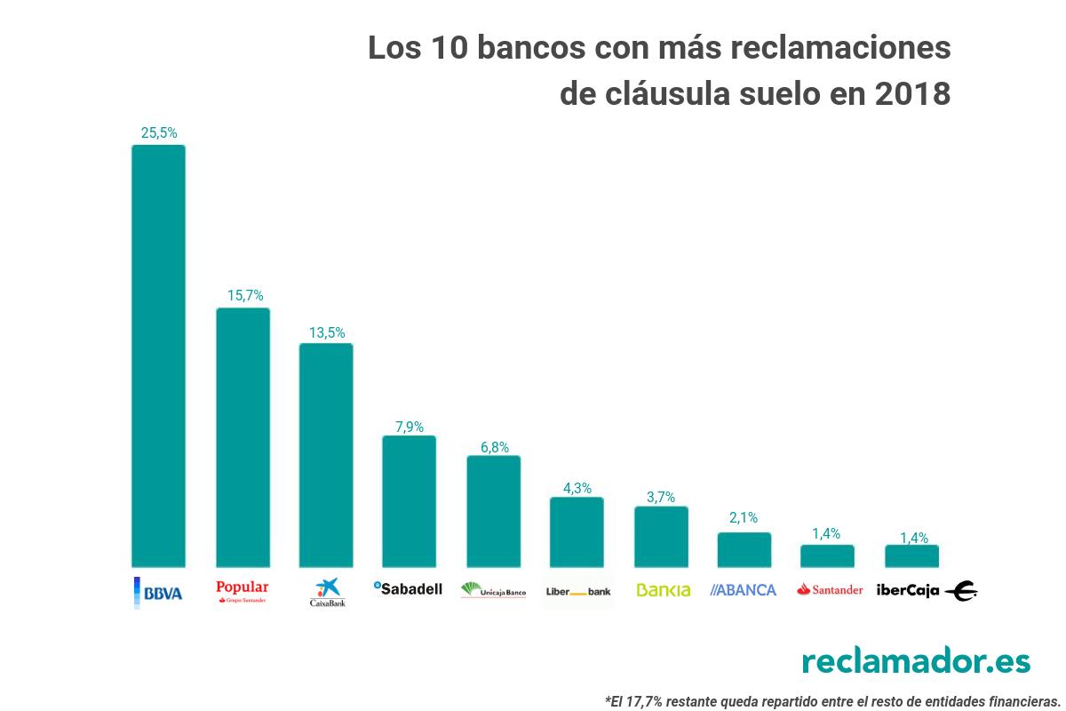 bancos reclamados clausula suelo reclamador 2018