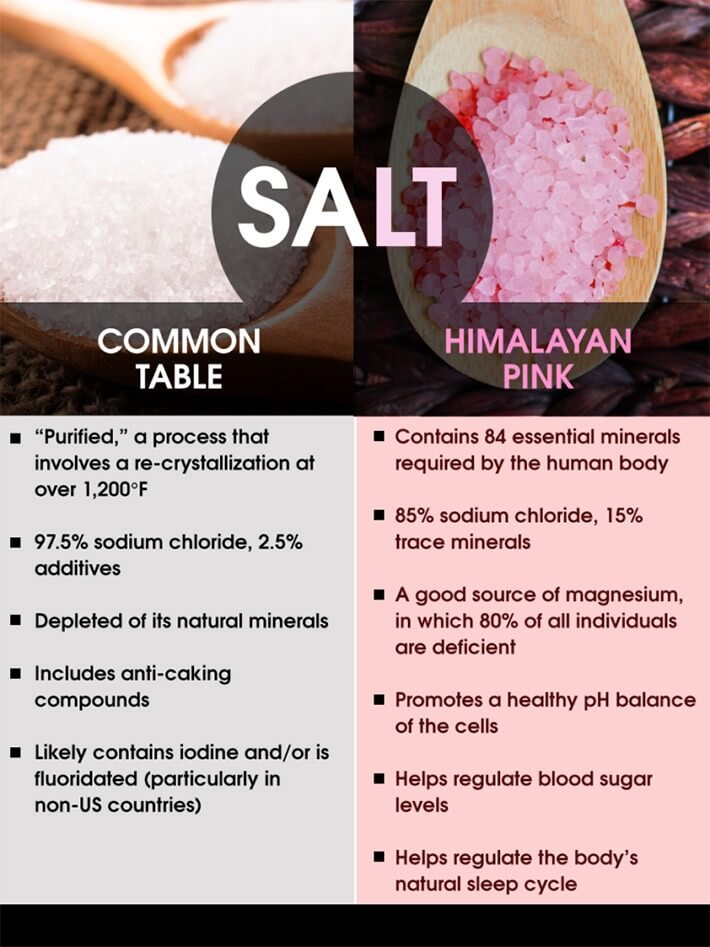 Consume Enough Good Salts
