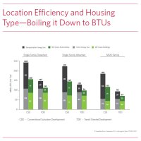 Location Effi ciency and Housing TypeBoiling it Down to