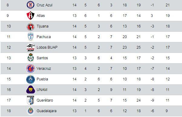 A falta de tres partidos, Pumas está en el lugar 16