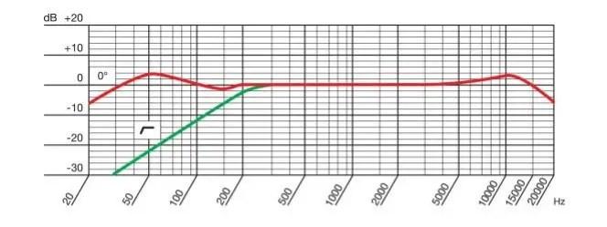 akg p220 frequency response