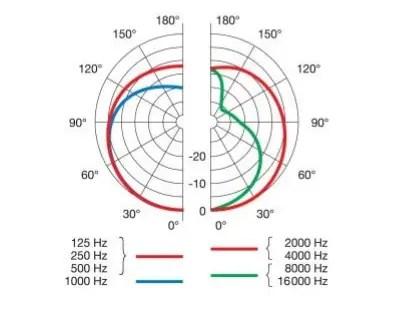 akg p220 polar pattern