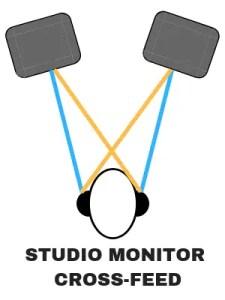 studio monitor cross-feed