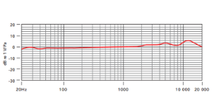 condenser mic frequency response