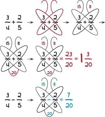 truco del metodo mariposa para las suma y resta de las fracciones