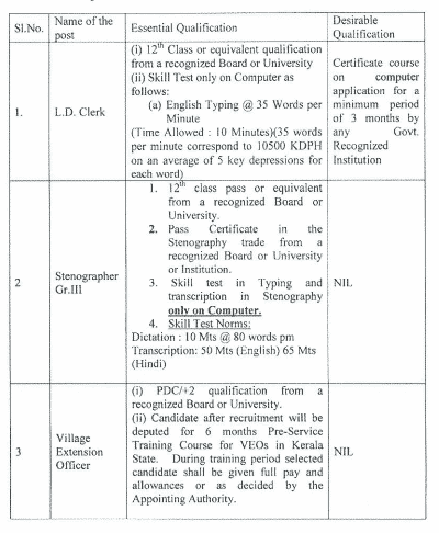 Lakshadweep Administration Clerk Syllabus   LDC UDC Exam Pattern
