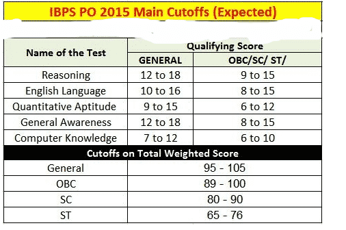 IBPS PO Mains Cut Off   IBPS PO Expected Cut Off Marks 2015