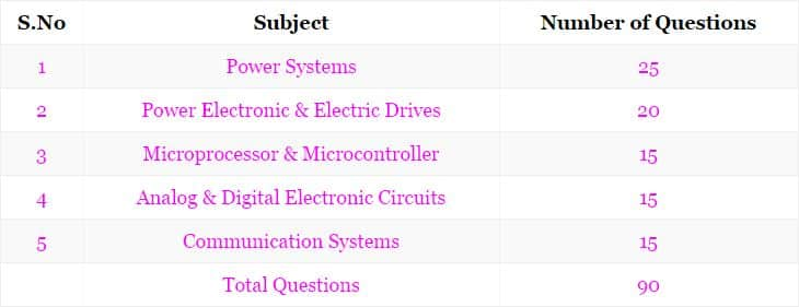 OPSC AEE Previous Papers   Odisha PSC Asst Executive Engineer Model Question Papers