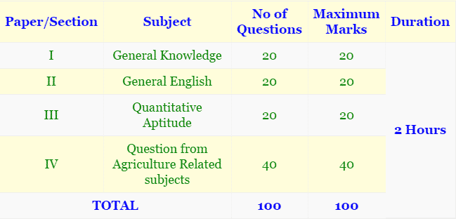 IISR Technician Previous Papers   IISR Lucknow Model Papers with Answers