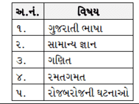 Gujarat High Court Syllabus 2017   GHC Class III Staff Exam Pattern @ gujarathighcourt.nic.in