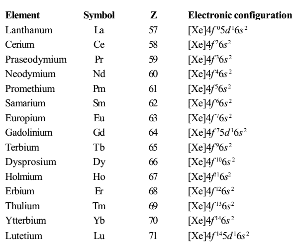 Chemistry Questions, General knowledge of chemistry pdf