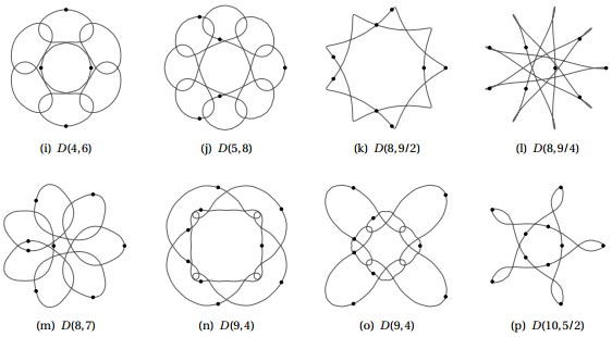 N-body planar choreographies: illustrating mathematics in