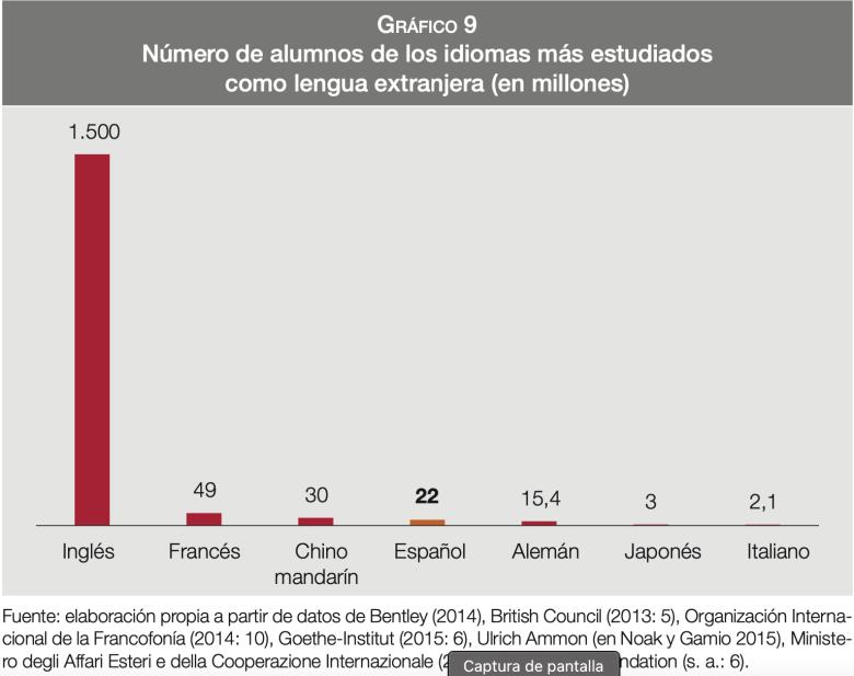 Gráfico sobre los idiomas más estudiados en el mundo. Elaborado por el Instituto Cervantes