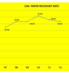 graph showing that with the rise of single stream recycling collection the usa paper recovery [ 3000 x 2250 Pixel ]