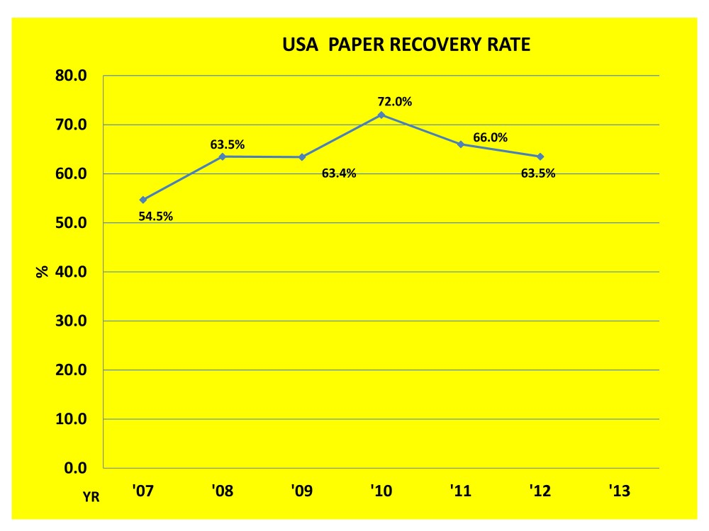 medium resolution of graph showing that with the rise of single stream recycling collection the usa paper recovery