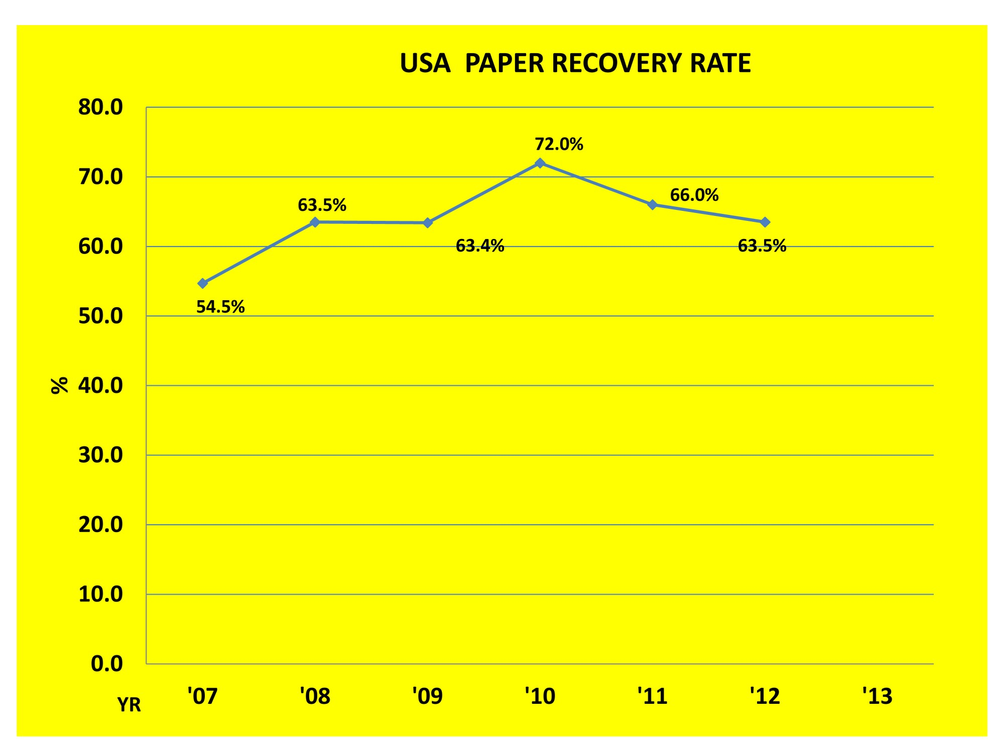 hight resolution of graph showing that with the rise of single stream recycling collection the usa paper recovery