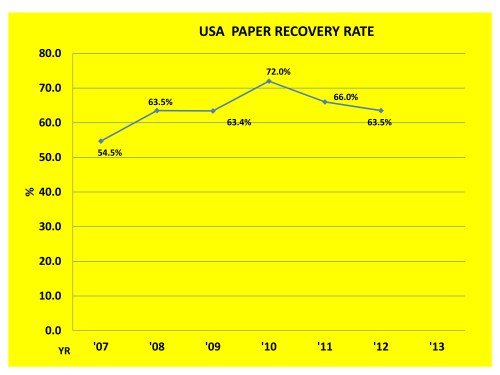 small resolution of graph showing that with the rise of single stream recycling collection the usa paper recovery