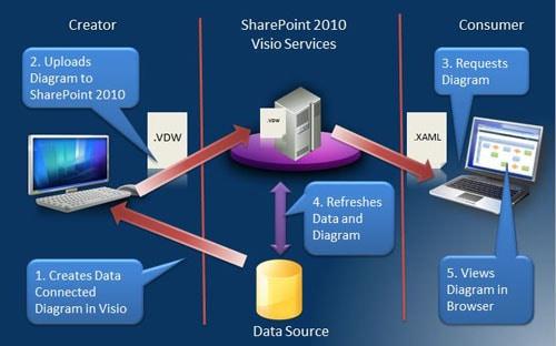 sharepoint 2010 site diagram 110 atv wiring visio services simple talk 1115 simpletalk 01 visiodatrefresh jpg