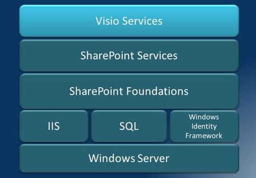 sharepoint 2010 site diagram aftermarket pioneer cd player wiring visio services simple talk 1115 simpletalk 01 visioservicesstack jp