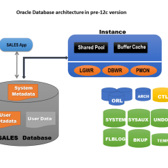 Oracle Database 11g Architecture Diagram With Explanation Show Er For Library Management System Getting Started 12c Multitenant C Users Aman Desktop Ato Articles Pre Db Png