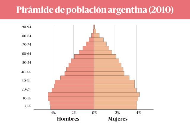 Fuente: INDEC. Censo Nacional de Población, Hogares y Viviendas 2010.