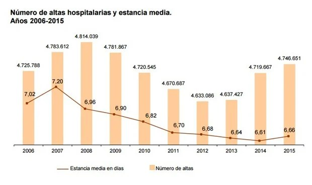 Gráfico sobre el número de altas y la estancia media hospitalaria en 2015