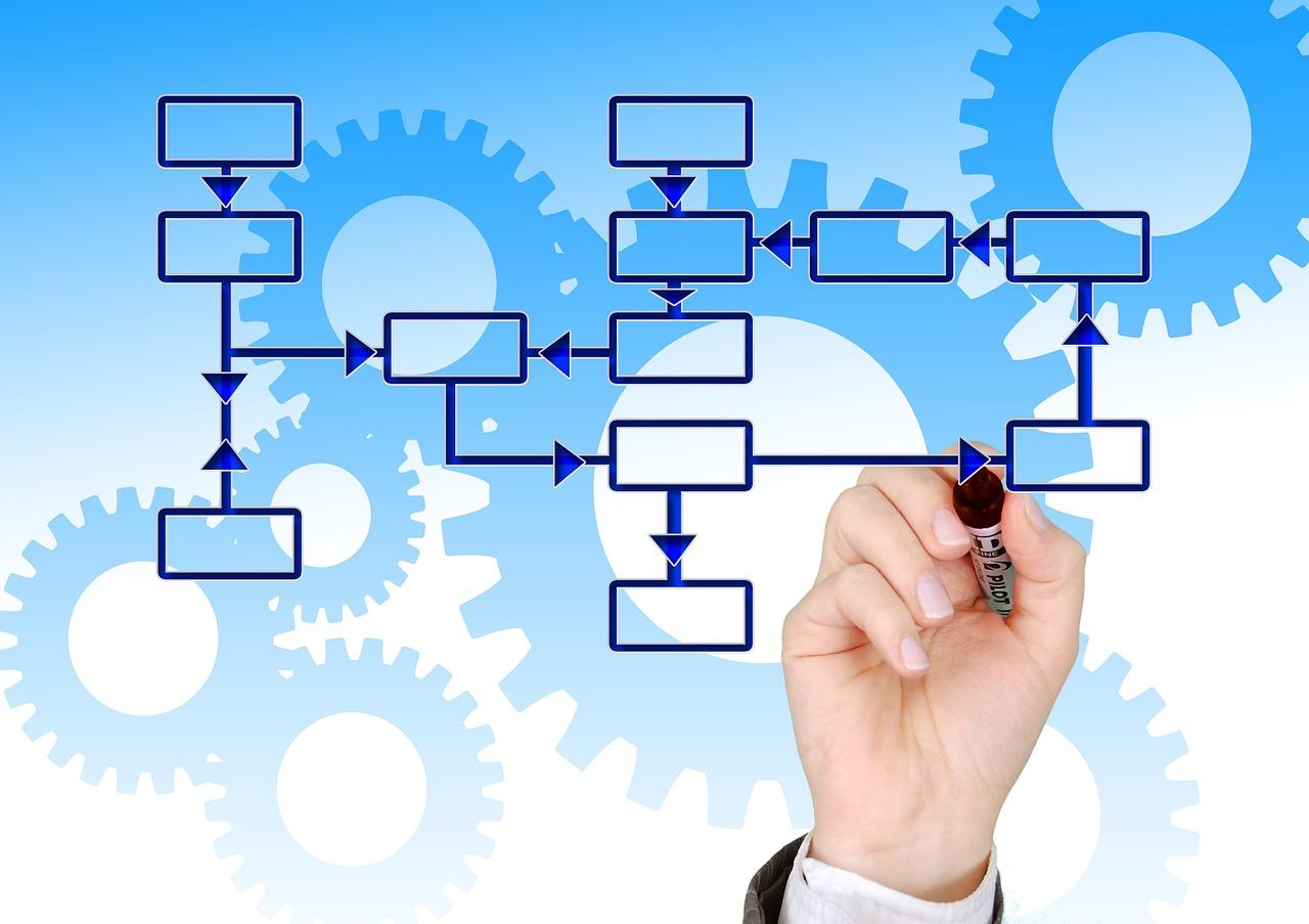 Methode D Organisation De Contenus Web Pour Les Dossiers
