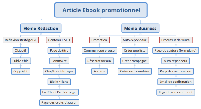 xmind ebook promotionnel
