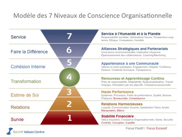 7 niveaux de conscience organisationnelle - Charte des valeurs