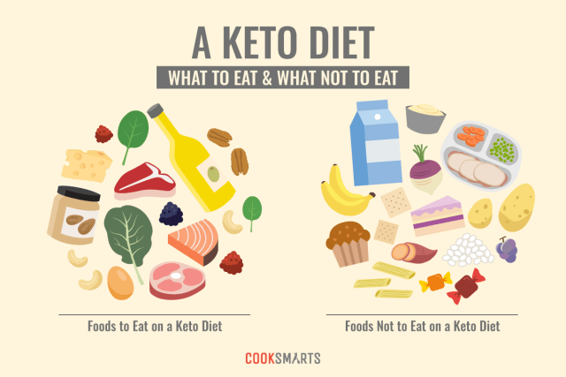 foods you can eat on a Keto Diet