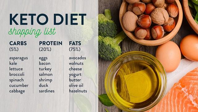 keto diet menu for beginners