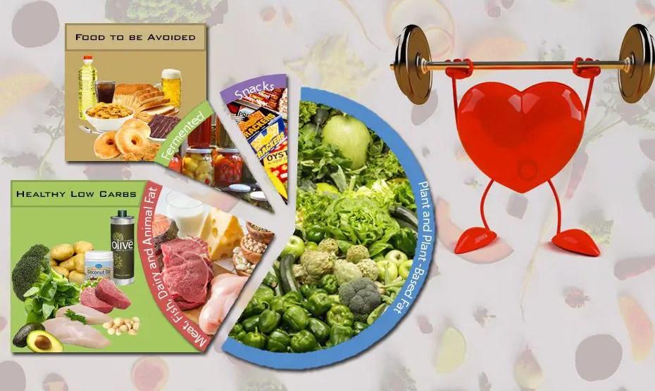 Low Carb Diet Plan