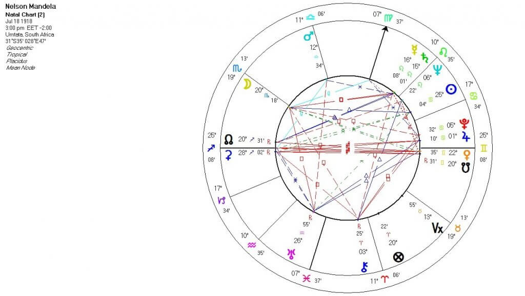 Meet the horoscope structure
