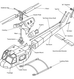 anatomy of a helicopter how a helicopter works [ 1600 x 1440 Pixel ]